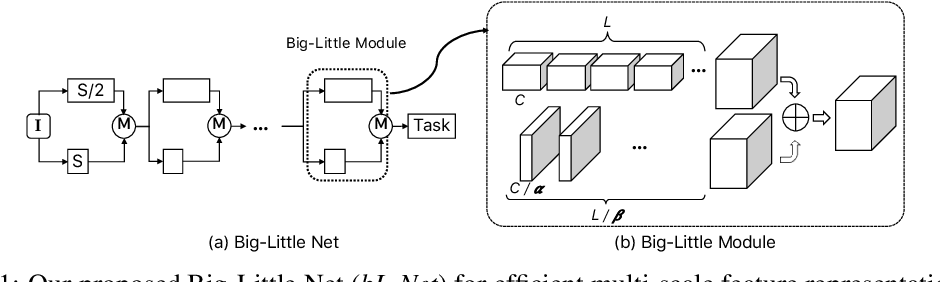 Figure 1 for Big-Little Net: An Efficient Multi-Scale Feature Representation for Visual and Speech Recognition