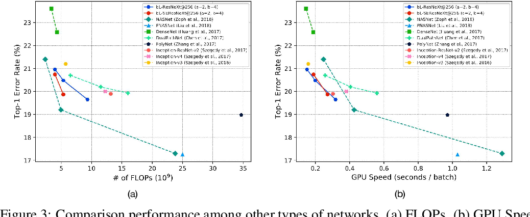 Figure 4 for Big-Little Net: An Efficient Multi-Scale Feature Representation for Visual and Speech Recognition
