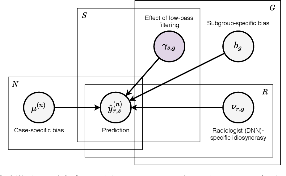 Figure 3 for Differences between human and machine perception in medical diagnosis