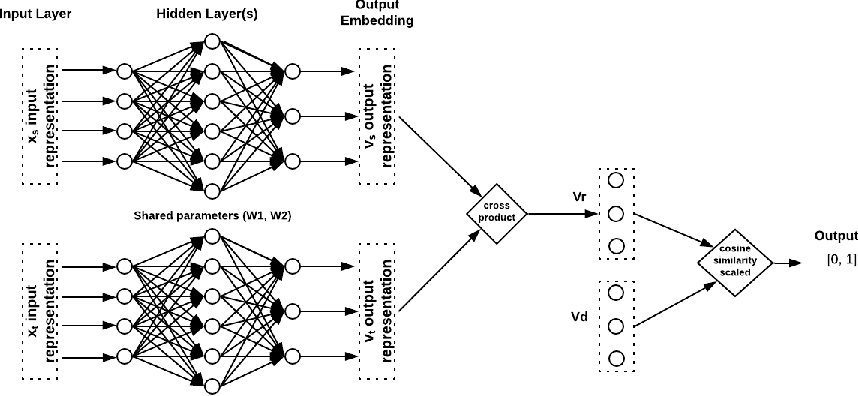 Figure 1 for Directed Graph Representation through Vector Cross Product