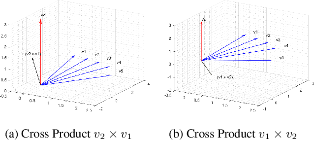 Figure 3 for Directed Graph Representation through Vector Cross Product