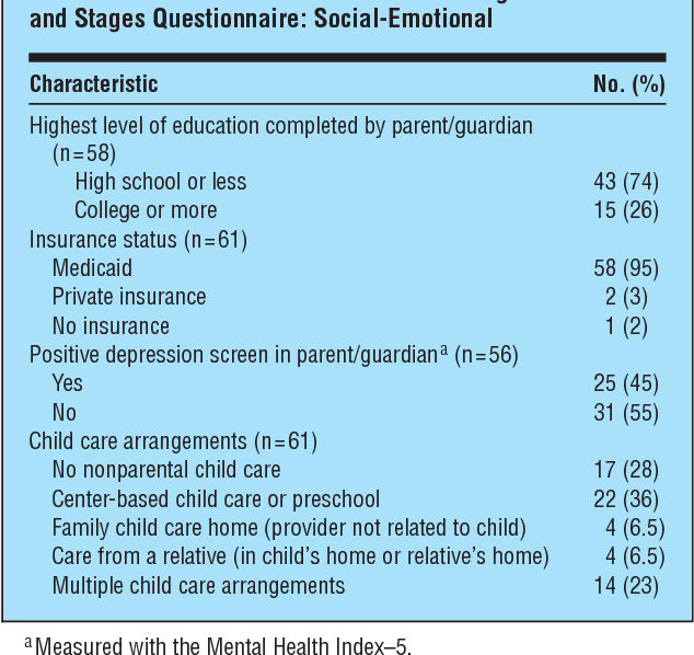 Social And Emotional Problems Related >> Social Emotional Problems In Preschool Aged Children Opportunities