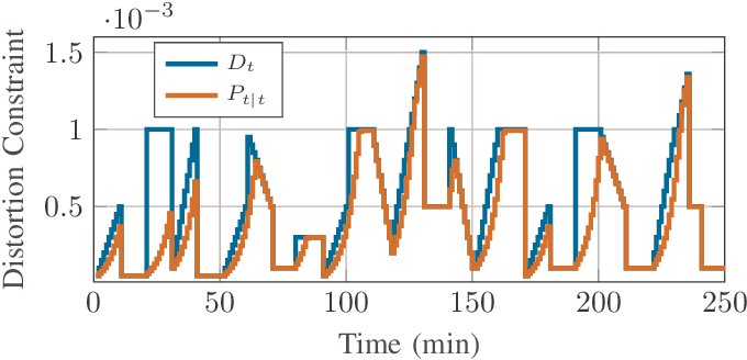 Figure 1 for Scalable Synthesis of Minimum-Information Linear-Gaussian Control by Distributed Optimization