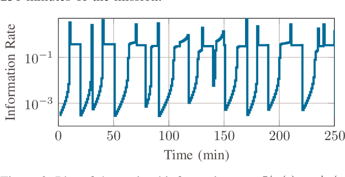 Figure 2 for Scalable Synthesis of Minimum-Information Linear-Gaussian Control by Distributed Optimization
