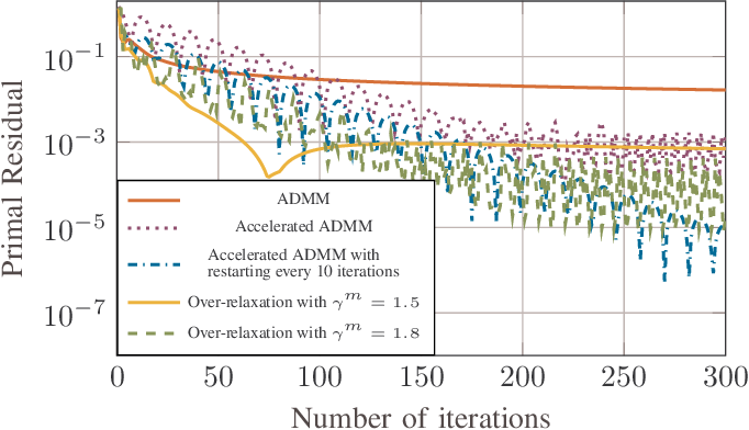 Figure 3 for Scalable Synthesis of Minimum-Information Linear-Gaussian Control by Distributed Optimization