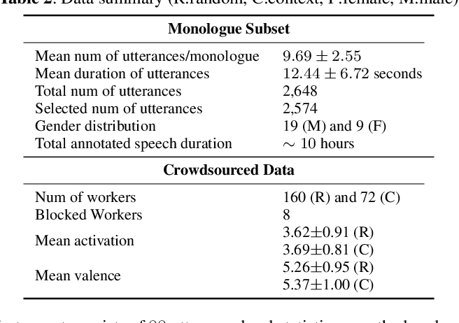 Figure 2 for MuSE-ing on the Impact of Utterance Ordering On Crowdsourced Emotion Annotations