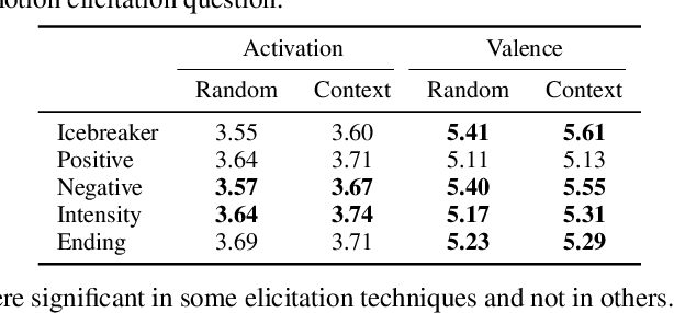 Figure 4 for MuSE-ing on the Impact of Utterance Ordering On Crowdsourced Emotion Annotations