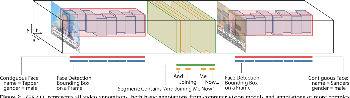 Figure 3 for Rekall: Specifying Video Events using Compositions of Spatiotemporal Labels