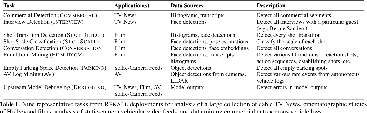Figure 2 for Rekall: Specifying Video Events using Compositions of Spatiotemporal Labels