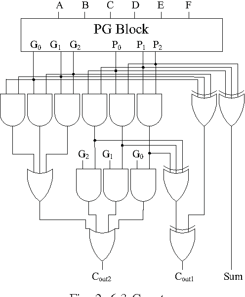 Figure 2 From Design Of An Algorithmic Wallace Multiplier Using High
