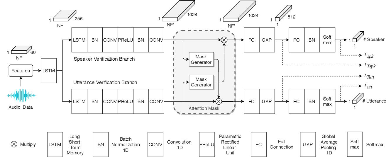 Figure 1 for Speaker-Utterance Dual Attention for Speaker and Utterance Verification
