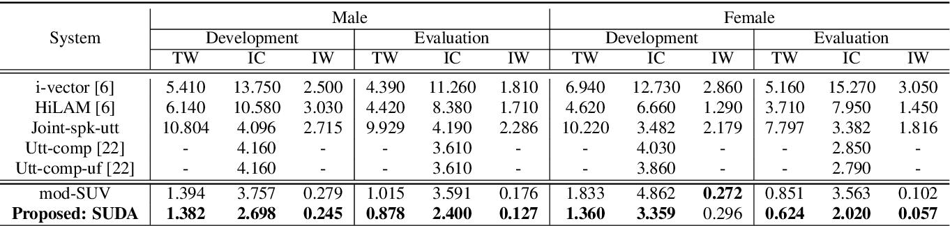 Figure 3 for Speaker-Utterance Dual Attention for Speaker and Utterance Verification