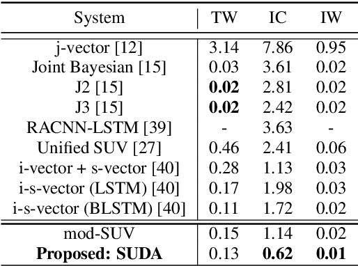 Figure 4 for Speaker-Utterance Dual Attention for Speaker and Utterance Verification