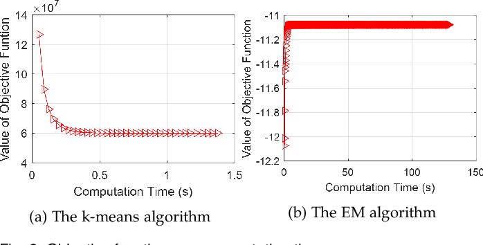 Figure 3 for Cutting the Unnecessary Long Tail: Cost-Effective Big Data Clustering in the Cloud