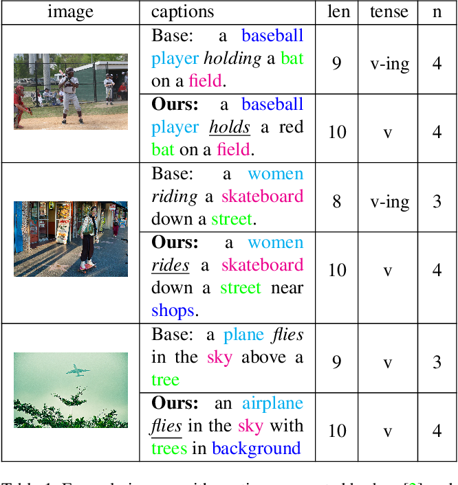 Figure 1 for Macroscopic Control of Text Generation for Image Captioning