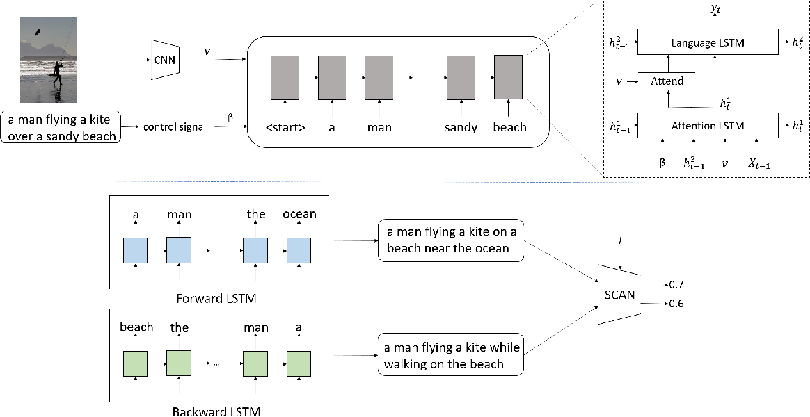 Figure 2 for Macroscopic Control of Text Generation for Image Captioning