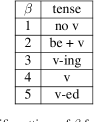 Figure 3 for Macroscopic Control of Text Generation for Image Captioning