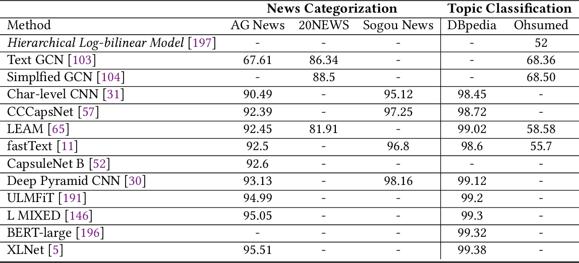 Figure 4 for Deep Learning Based Text Classification: A Comprehensive Review