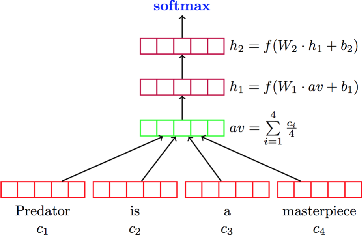 Figure 1 for Deep Learning Based Text Classification: A Comprehensive Review