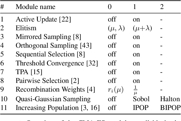 Figure 1 for Sequential vs. Integrated Algorithm Selection and Configuration: A Case Study for the Modular CMA-ES