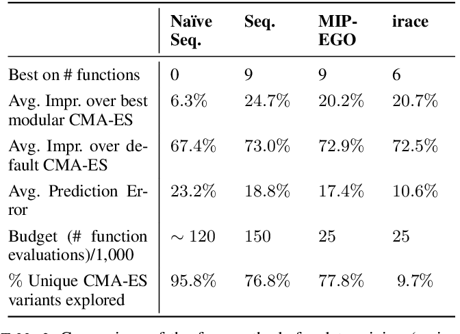 Figure 4 for Sequential vs. Integrated Algorithm Selection and Configuration: A Case Study for the Modular CMA-ES