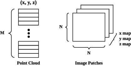 Figure 3 for Rethinking Pseudo-LiDAR Representation
