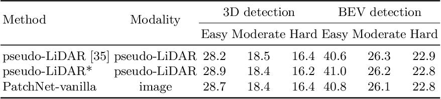 Figure 2 for Rethinking Pseudo-LiDAR Representation