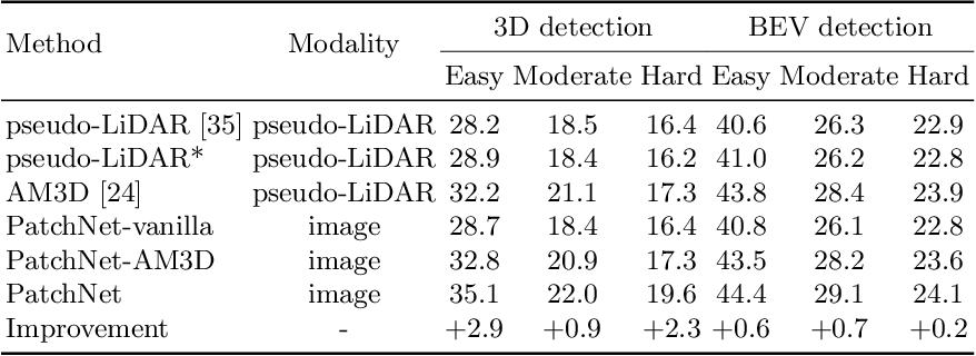 Figure 4 for Rethinking Pseudo-LiDAR Representation