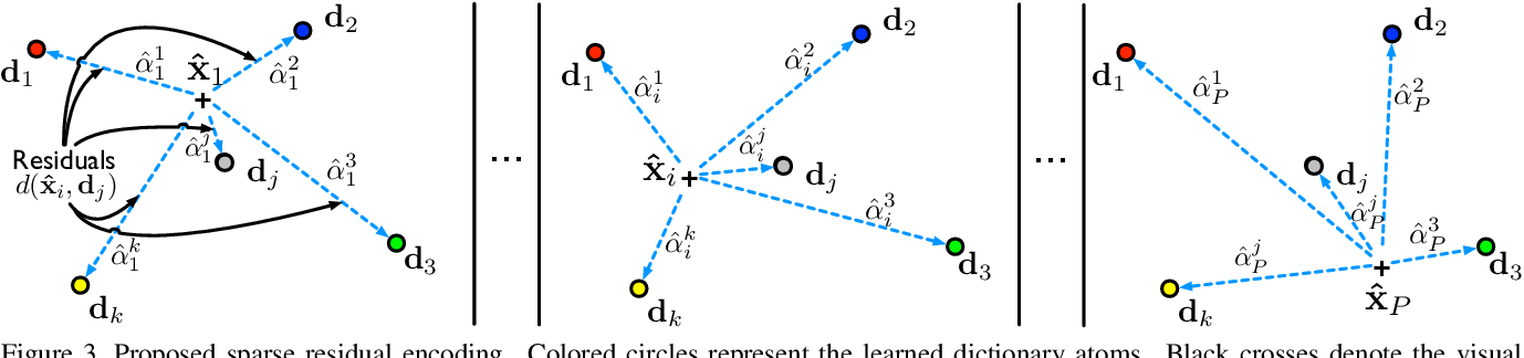 Figure 4 for Group Re-Identification via Unsupervised Transfer of Sparse Features Encoding