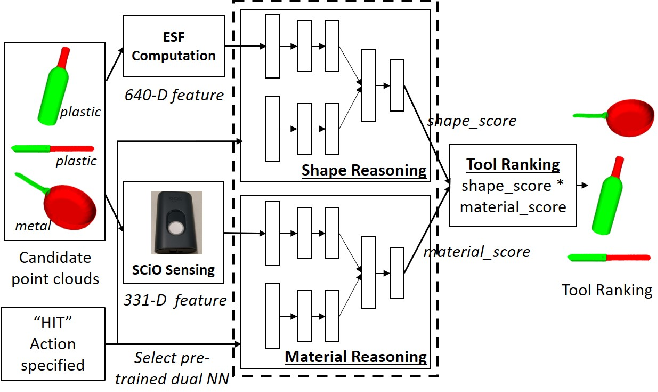 Figure 4 for Tool Substitution with Shape and Material Reasoning Using Dual Neural Networks