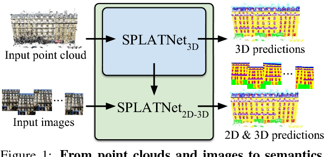 Figure 1 for SPLATNet: Sparse Lattice Networks for Point Cloud Processing