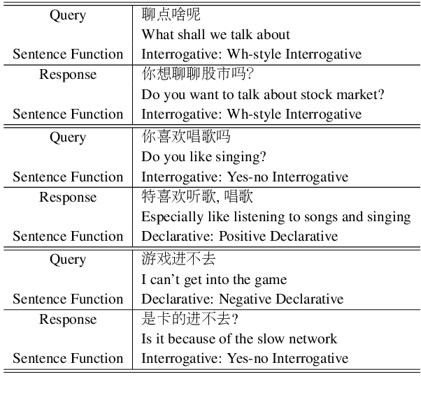Figure 1 for Fine-Grained Sentence Functions for Short-Text Conversation