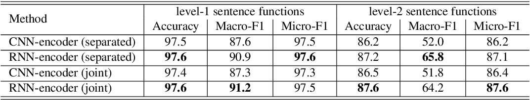 Figure 4 for Fine-Grained Sentence Functions for Short-Text Conversation