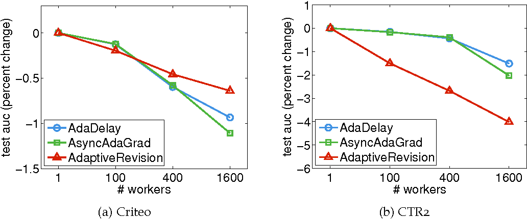 Figure 3 for AdaDelay: Delay Adaptive Distributed Stochastic Convex Optimization