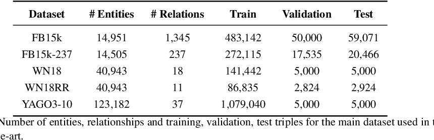 Figure 4 for Knowledge Graph Embeddings and Explainable AI