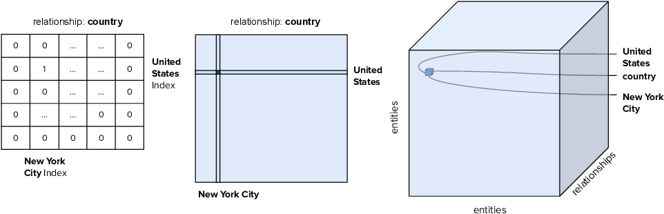 Figure 1 for Knowledge Graph Embeddings and Explainable AI