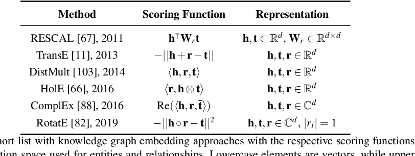 Figure 2 for Knowledge Graph Embeddings and Explainable AI