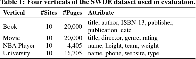 Figure 2 for CERES: Distantly Supervised Relation Extraction from the Semi-Structured Web