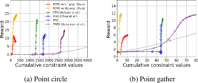Figure 4 for Projection-Based Constrained Policy Optimization