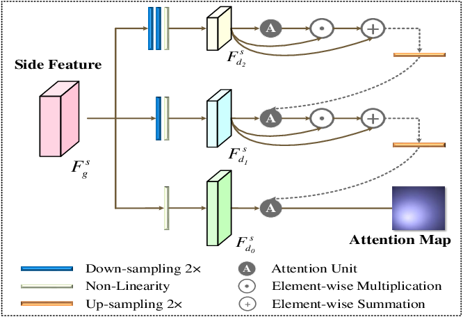 Figure 4 for Dense Attention Fluid Network for Salient Object Detection in Optical Remote Sensing Images