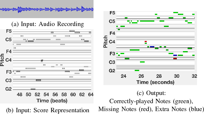 Identifying Missing and Extra Notes in Piano Recordings