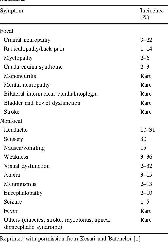 Table 1 Signs and symptoms in patients with leptomeningeal metastases