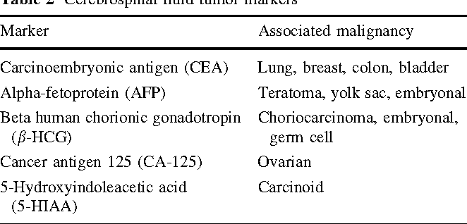 Table 2 Cerebrospinal fluid tumor markers
