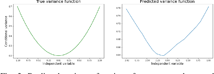 Figure 3 for Robust Neural Regression via Uncertainty Learning