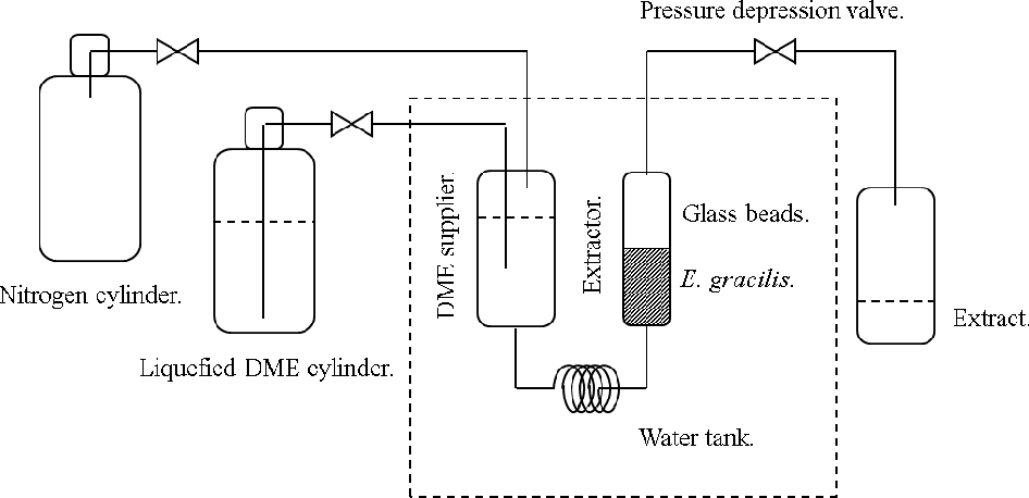 Figure 5 From Energy Saving Lipid Extraction From Wet Euglena