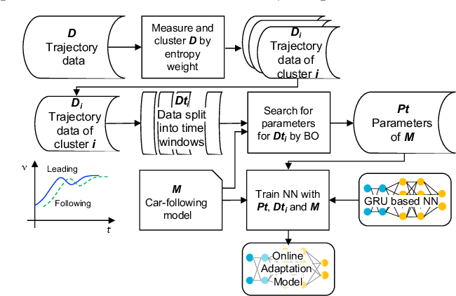 Figure 1 for Online Adaptation of Parameters using GRU-based Neural Network with BO for Accurate Driving Model