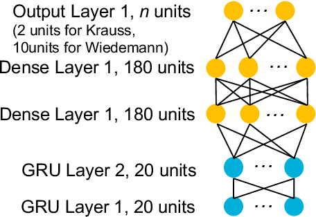 Figure 3 for Online Adaptation of Parameters using GRU-based Neural Network with BO for Accurate Driving Model