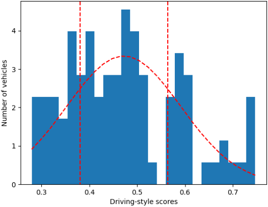 Figure 4 for Online Adaptation of Parameters using GRU-based Neural Network with BO for Accurate Driving Model