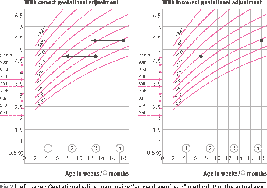Figure 2 From Using The New Uk Who Growth Charts Semantic Scholar