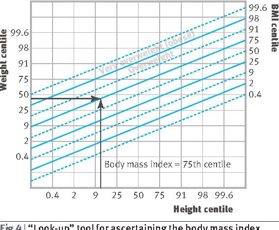 Figure 4 From Using The New UK WHO Growth Charts
